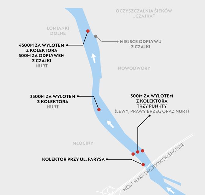 Punkty kontrolne w Warszawie. Kolektor przy ul Farysa. 500 metrów za wylotem z kolektora (lewy, prawy brzeg oraz nurt). 2500 metrów za wylotem z kolektora. 4500 metrów za wylotem z kolektora. 500 metrów za odpływem z Czajki (nurt).